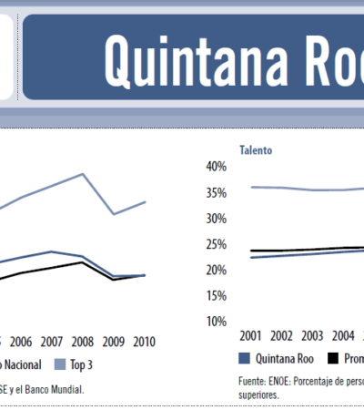 Retrocede QR en Índice de Competitividad Estatal: se desploma crecimiento económico, aumenta deuda y se cae al sótano hasta en lo político