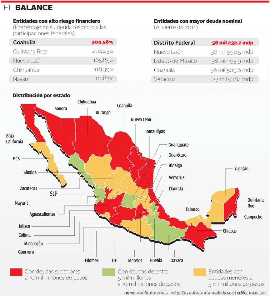 """Quintana Roo, entre los 5 estados con """"altos riesgos financieros"""" por endeudamiento, advierte informe del Congreso"""
