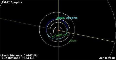 El asteroide 'Apofis', que representará una amenaza para la Tierra en 2036, se acercará a nosotros el próximo jueves