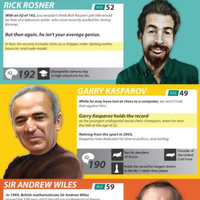 ¿Quiénes son las 10 personas vivas más inteligentes del mundo?