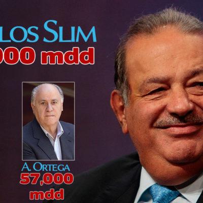 Repite Carlos Slim como el hombre más rico del mundo con una fortuna de 73 mil mdd; Gates, segundo, y un español, tercero