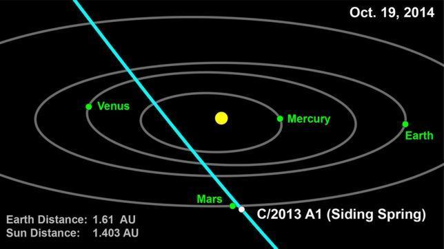 Confirma NASA peligrosa aproximación de un cometa a Marte