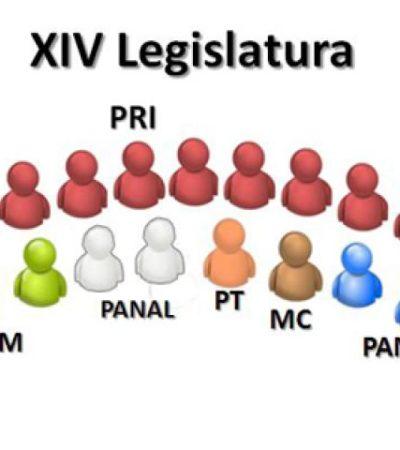 REPARTEN EL CONGRESO: Tendrá PRI 13 diputados; PAN, 3; PRD, 2; PVEM, 3; Panal, 2; PT, 1; y MC, 1; quedarían fuera Pedro Flota y Niurka Sáliva
