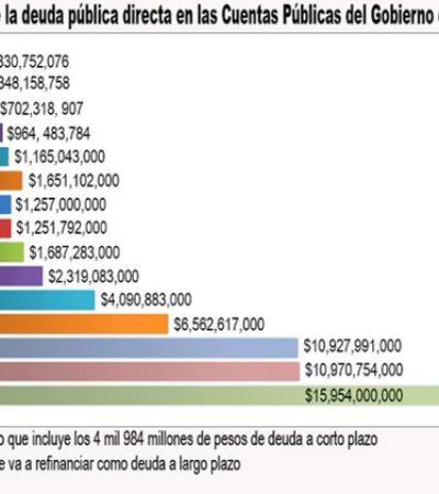 Documentan la creciente dependencia del Gobierno de QR a las estrategias de endeudamiento