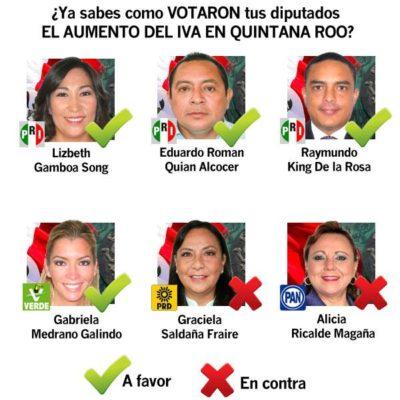 TRAICIONAN DIPUTADOS A QR: Legisladores del PRI y PVEM votaron a favor del aumento del IVA al 16%; en contra, sólo Alicia Ricalde, del PAN, y Graciela Saldaña, del PRD