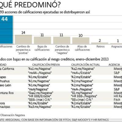 QR, el más 'castigado' por las calificadoras financieras de entre los 7 estados que recibieron notas negativas