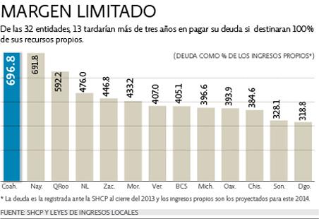 SIN GLOBOS, NO PUEDEN FLOTAR: Está QR en tercer lugar de estados con la deuda pública más alta por encima de ingresos propios