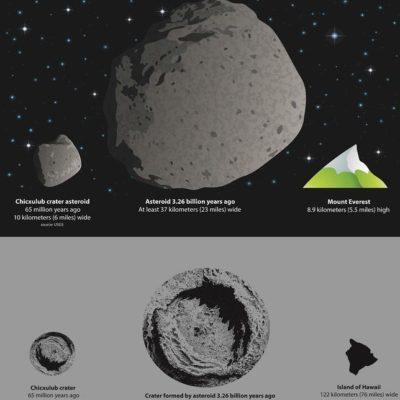 Documentan impacto de asteroide gigantesco sobre Sudáfrica, más devastador que el que extinguió a los dinosaurios
