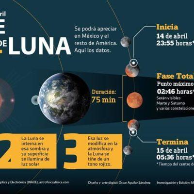 LUNA DE SANGRE: Primer eclipse de Luna del año coincide con acercamiento de Marte
