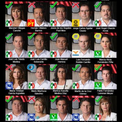 EL MURO DE LA IGNOMINIA: Así votaron los diputados de Quintana Roo la Ley de Ordenamiento Social para restringir manifestaciones