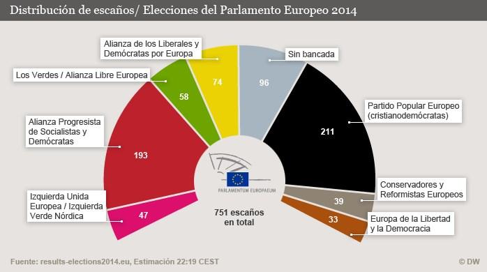 ELECCIONES EN EUROPA: Avanzan con fuerza partidos radicales en el Parlamento Europeo