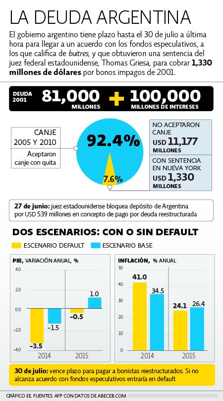 ARGENTINA, EN 'DEFAULT': Fracasan negociaciones con acreedores y el país sudamericano deja de pagar a 'fondos buitres'