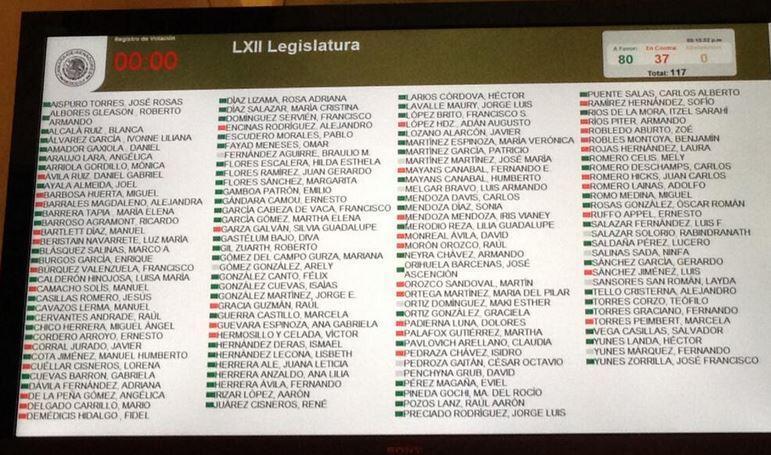 APRUEBA SENADO LEY TELECOM: Por mayoría, 'planchan' leyes secundarias en telecomunicaciones; a favor, Félix y 'El Niño Verde'; en contra, 'Luzma'