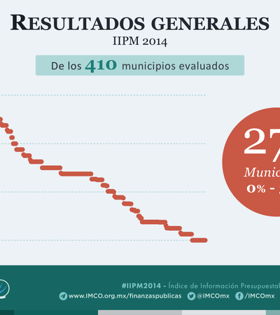 CAMPEA LA OPACIDAD: Reprobados, 87% de los municipios en rendición de cuentas, revela el IMCO