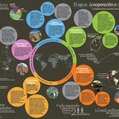 Agua: Utilidad disfrazada de derecho humano | Por Graciela Saldaña Fraire