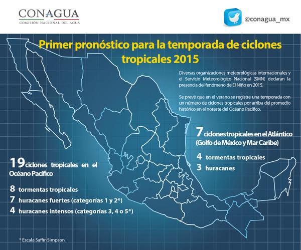 DESIGUAL TEMPORADA DE HURACANES: Pronostican 19 ciclones para el Pacífico y sólo 7 para el Atlántico en 2015