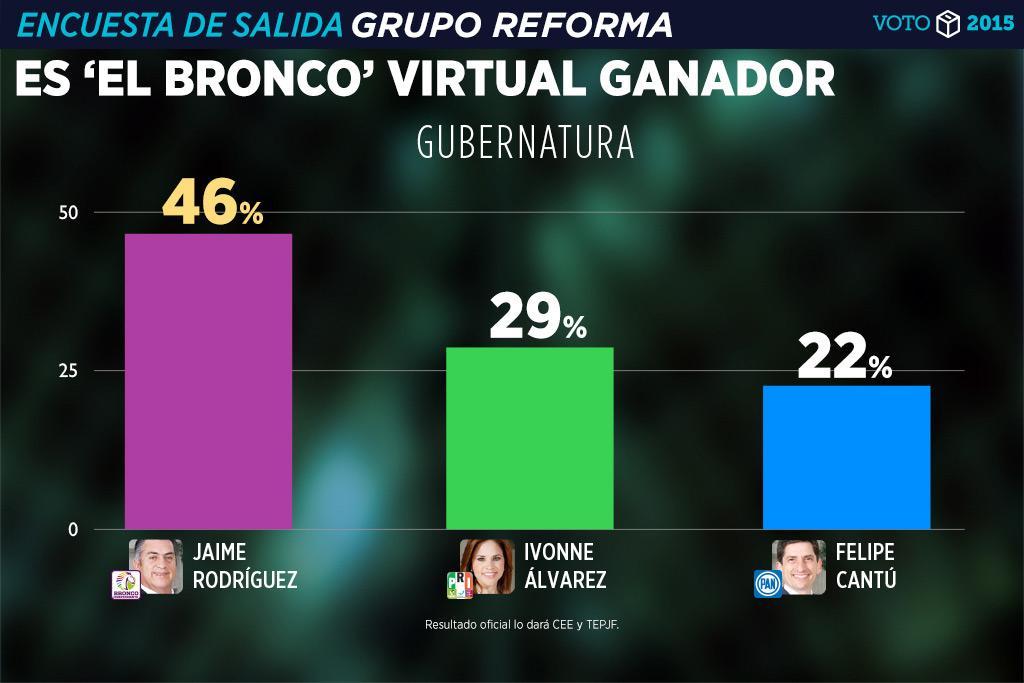 """DAN VENTAJA A 'EL BRONCO': Virtual triunfo del candidato independiente en Nuevo León; """"no los defraudaré"""", dice"""