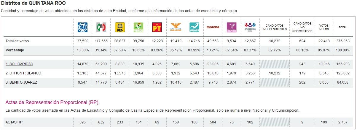 LOS NÚMEROS FRÍOS DE LA ELECCIÓN EN QR: El triunfo del PRI-PVEM, con un abstencionismo del 61%; Morena es ya segunda fuerza electoral