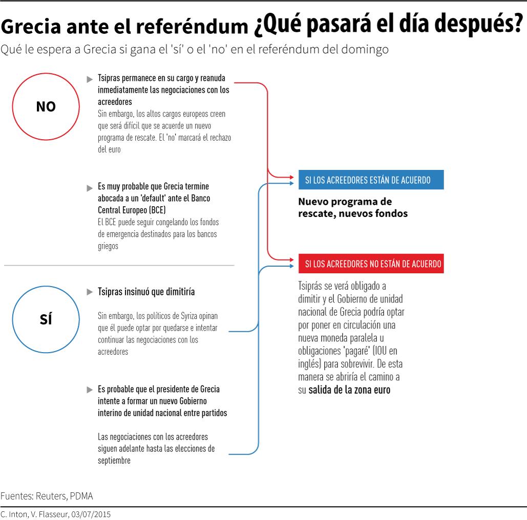 GANA EL 'NO' EN GRECIA: En histórico referéndum, rechazan por mayoría nuevas medidas de austeridad impuestas por acreedores