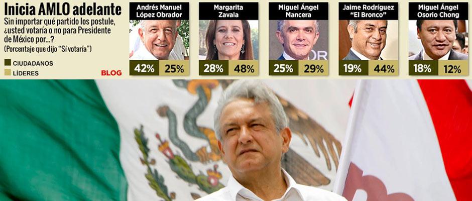 ENCABEZA AMLO CARRERA POR LA PRESIDENCIA: No hay nadie mejor posicionado que el dirigente de Morena, revela Reforma