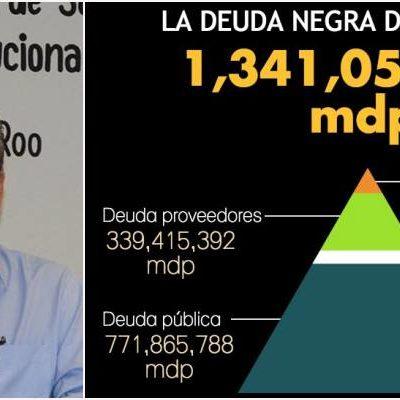 ALCANZA NUEVO 'PICO' LA DEUDA DE SOLIDARIDAD: Con casi 600 mdp de adeudos a corto plazo, debe Ayuntamiento más de 1,341 mdp