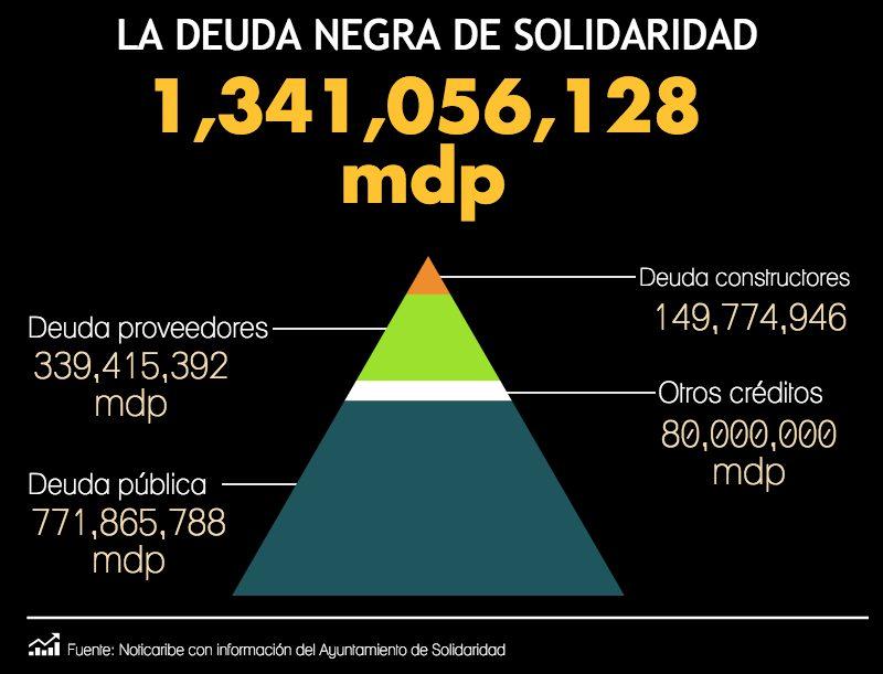 Ubica la Auditoría Superior de la Federación a Solidaridad y BJ en la 'lista negra' de los municipios más endeudados de México
