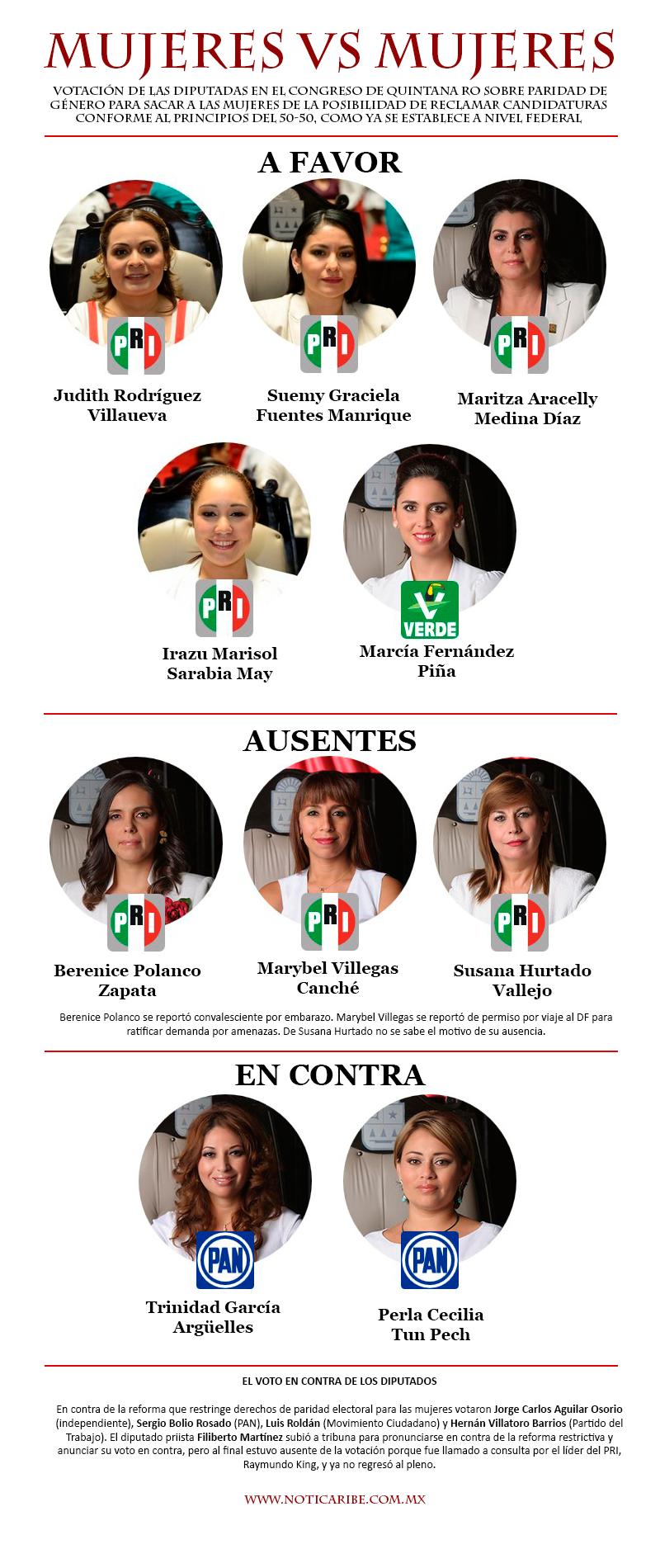 ENMENDARÁN REFORMA ELECTORAL: Tras polémica por paridad de género y freno a independientes, corregirán entuerto en sesión extraordinaria