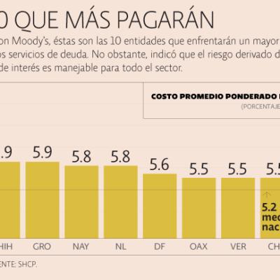 CON LA DEUDA HASTA EL COGOTE: Alza en tasas encarecerá pasivos de estados y Quintana Roo encabeza la lista de los que más pagarán