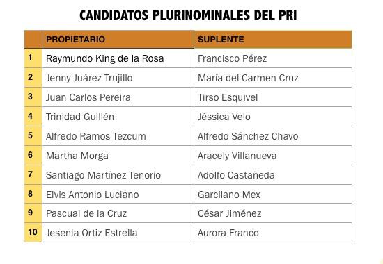 BUSCAN 'BLINDAR' CONGRESO PARA 'BETO': Premian 'lealtad' de Raymundo King y 'traición' de Pereyra a Carlos Joaquín con candidaturas plurinominales