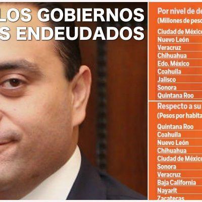 """""""QUINTANA ROO, SIEMPRE ADELANTE… EN DEUDA PÚBLICA"""": Hacia el fin de su gobierno, logra Borge vergonzoso '4 de 4' en el ránking del endeudamiento"""