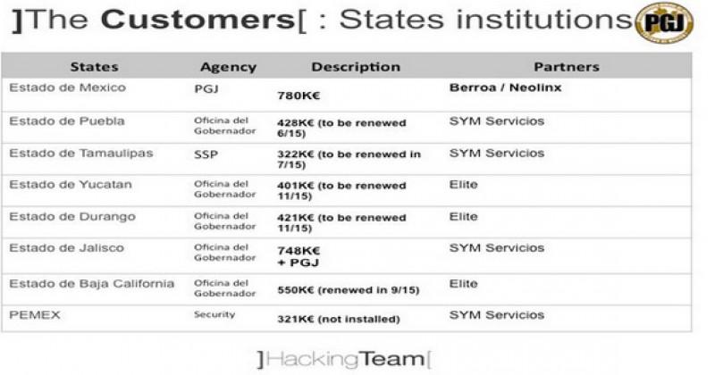 Confirman que despacho del Gobernador de Yucatán compró programas para espionaje cibernético