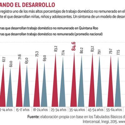 PONEN A QR COMO EJEMPLO DE FRACASO SOCIAL: El estado tiene tiene uno de los Índices de Tendencia Laboral de la Pobreza más altos
