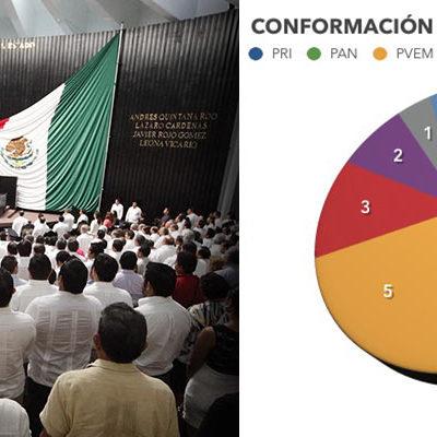 NO TENDRÁ CARLOS JOAQUÍN MAYORÍA EN EL CONGRESO: Reparten 'pluris' y la alianza PRI-PVEM-Panal tendrá 13 diputados contra 9 del PAN-PRD