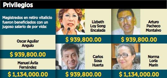 Buscan diputados tumbar pensiones vitalicias a magistrados