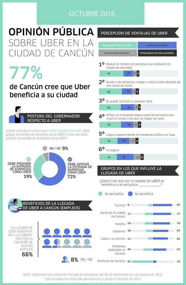 """Exige Uber """"alto inmediato a la cacería sin sentido"""" contra socios, usuarios y taxistas en Cancún"""