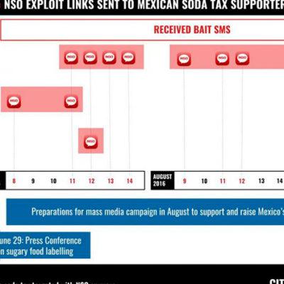 DOCUMENTAN ESPIONAJE CONTRA ACTIVISTAS Y PERIODISTAS: Denuncian al gobierno mexicano por usar 'software malicioso' para infiltrar comunicaciones