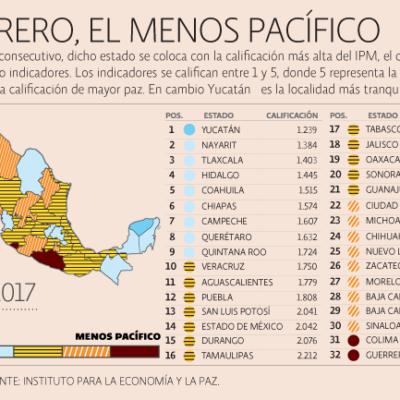Ubican a Quintana Roo entre los 10 estados más pacíficos para vivir en México