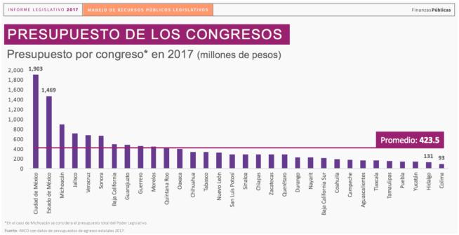 Está el Congreso de QR entre las 7 legislaturas más caras del país, según informe del IMCO