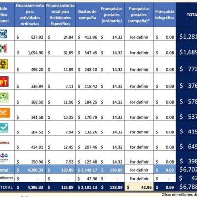 Aprueba INE presupuesto histórico de  6 mil 788 mdp para partidos y candidatos independientes