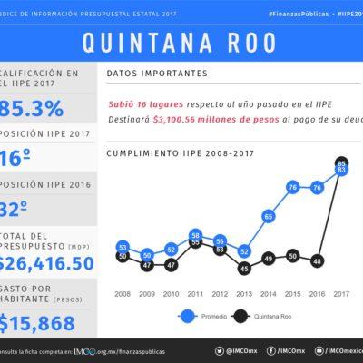DEL 32 AL 16 EN UN SALTO: Ubica IMCO a QR entre los 5 estados que más avanzó en transparencia presupuestal en 2017