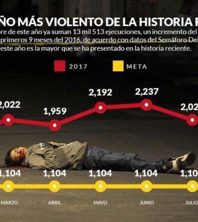 MÁS VIOLENCIA QUE NUNCA: Es 2017 el peor año en inseguridad para México, revelan estudios