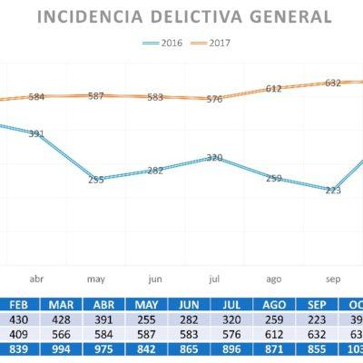 Disminuye incidencia delictiva en Cancún, según un reporte estadístico difundido por el Ayuntamiento de BJ