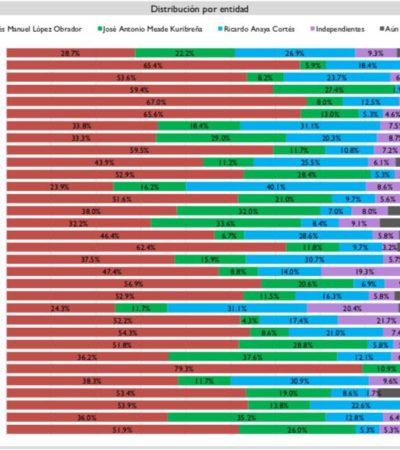 ES QR 'TERRITORIO AMLO': Según encuesta, el candidato de Morena aventaja en 28 estados y en el Caribe mexicano volvería a ganar por tercera ocasión