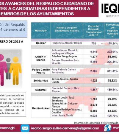 LA CARRERA DE LOS 'INDEPENDIENTES': Se le acaba el tiempo a Javier Aguilar Duarte