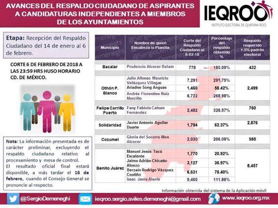 SUPERA 'TAQUITO' EN FIRMAS A RUIZ MORCILLO: Apretado cierre de aspirantes a candidatura independiente en OPB