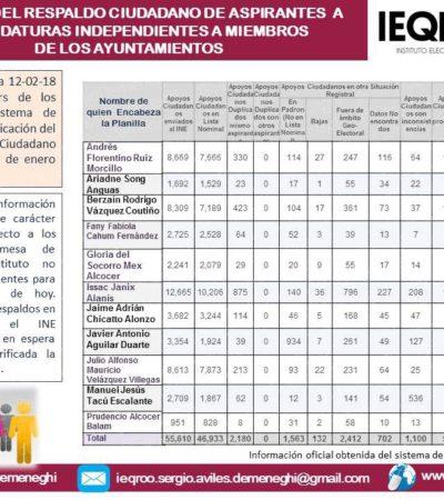 'Taquito' Velázquez mantiene ventaja sobre Ruiz Morcillo