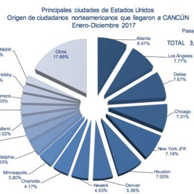 Creció 7.1% mercado de norteamericanos que visitó Cancún en 2017