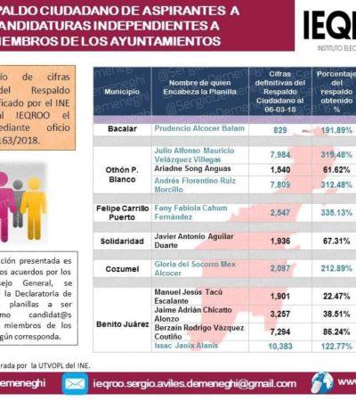 DEFINE IEQROO A LOS INDEPENDIENTES: Julio 'Taquito' le gana a Ruiz Morcillo en OPB