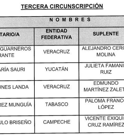 LA DEBILIDAD DEL PRI EN QR SE REFLEJA EN LAS LISTAS 'PLURIS': Cuadros locales son desplazados en la nominación para el Congreso
