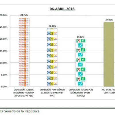 Marybel Villegas y José Luis Pech aventajan en un 10% a sus rivales al Senado por Quintana Roo, según sus propias encuestas